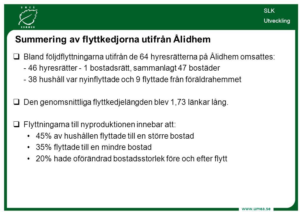 Summering av flyttkedjorna utifrån Ålidhem