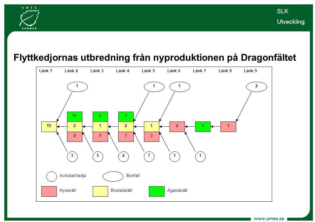 Flyttkedjornas utbredning från nyproduktionen på Dragonfältet