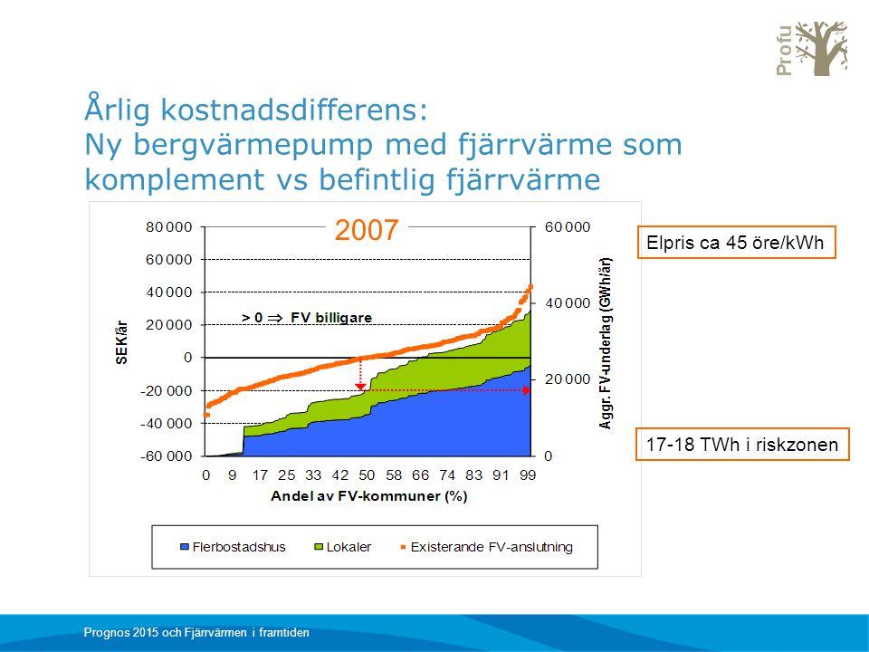 Årlig kostnadsdifferens: Ny bergvärmepump med fjärrvärme som komplement vs befintlig fjärrvärme