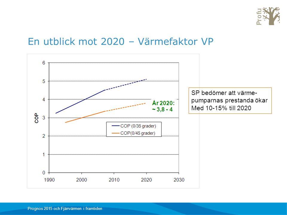 En utblick mot 2020 – Värmefaktor VP