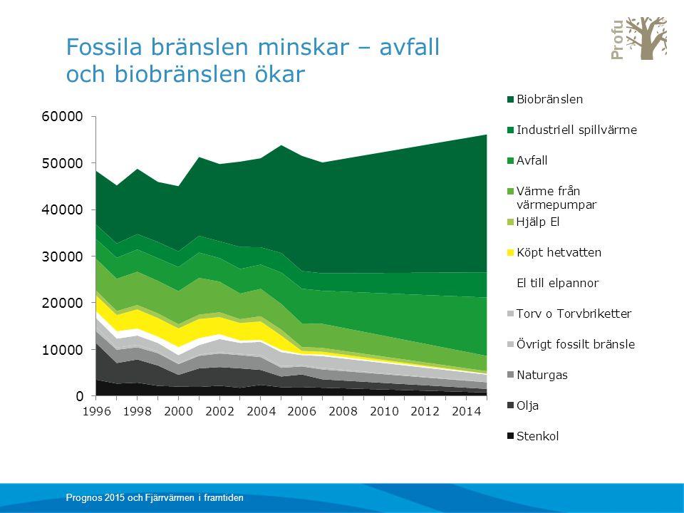 Fossila bränslen minskar – avfall och biobränslen ökar