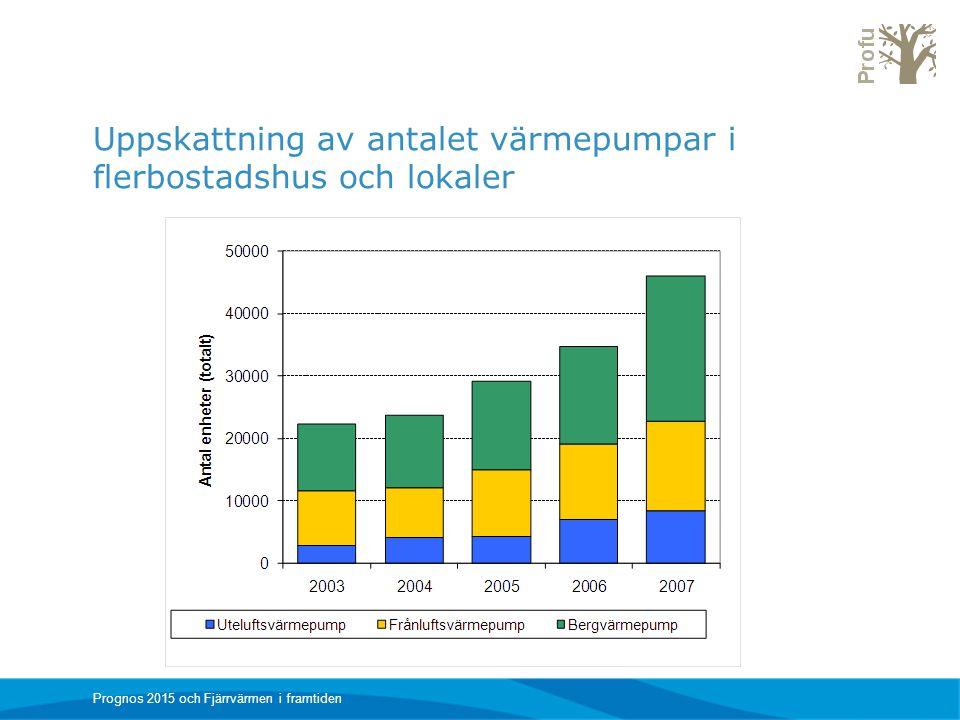 Uppskattning av antalet värmepumpar i flerbostadshus och lokaler