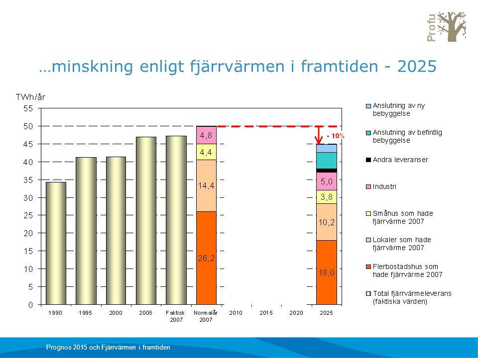 …minskning enligt fjärrvärmen i framtiden - 2025
