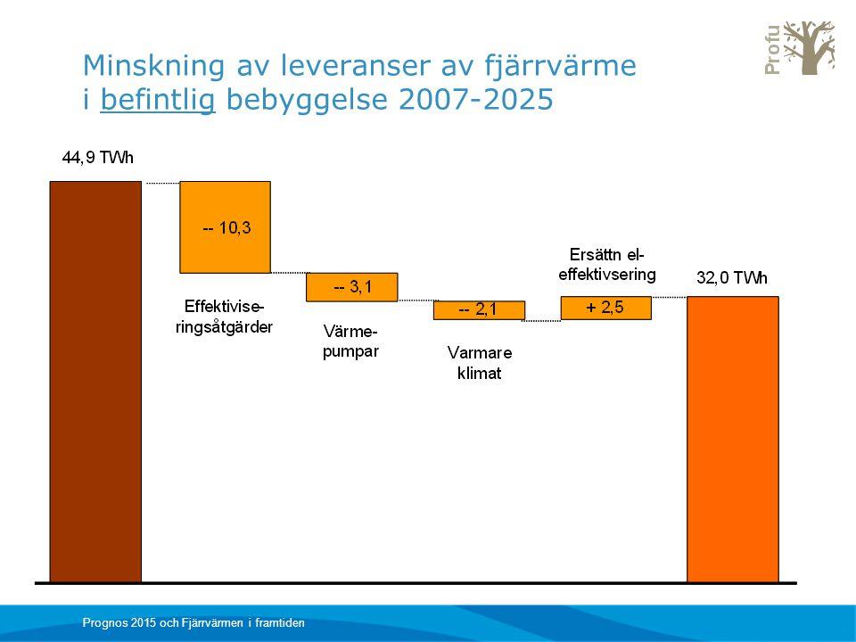 Minskning av leveranser av fjärrvärme i befintlig bebyggelse 2007-2025