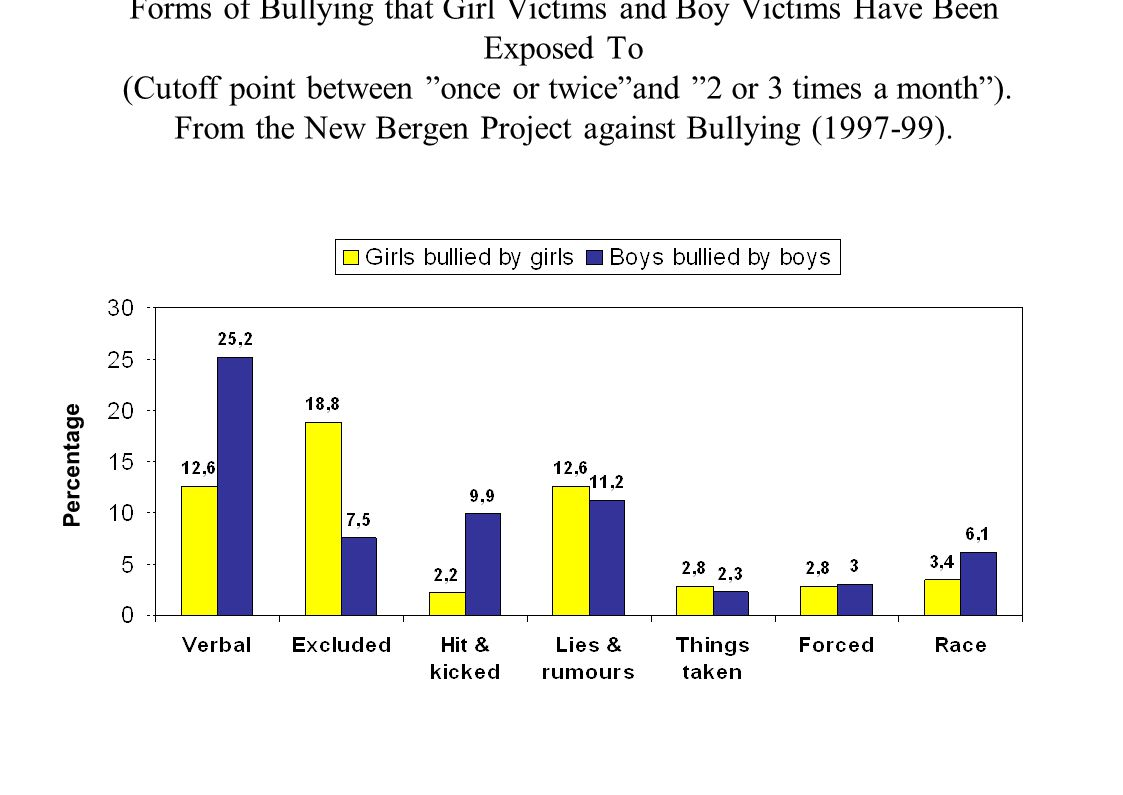 Forms of Bullying that Girl Victims and Boy Victims Have Been Exposed To (Cutoff point between once or twice and 2 or 3 times a month ). From the New Bergen Project against Bullying (1997-99).