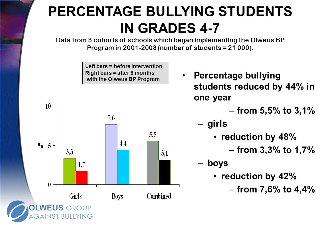 PERCENTAGE BULLYING STUDENTS IN GRADES 4-7 Data from 3 cohorts of schools which began implementing the Olweus BP Program in 2001-2003 (number of students = 21 000).