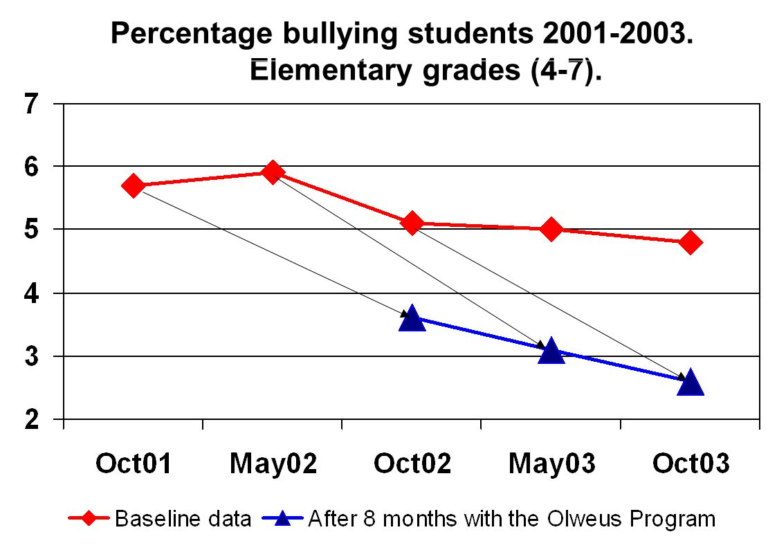 Percentage bullying students 2001-2003. Elementary grades (4-7).