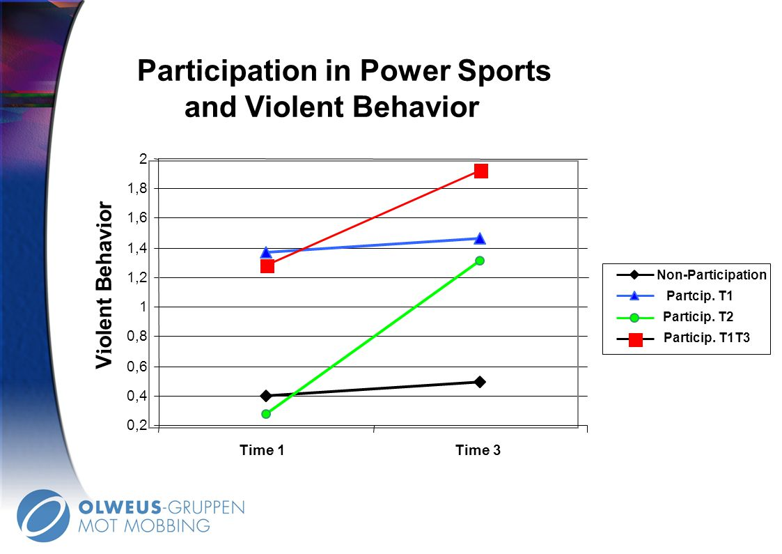 Participation in Power Sports
