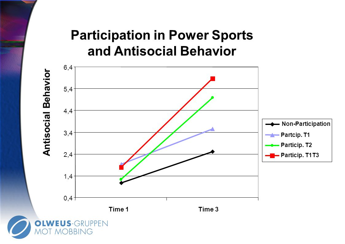 Participation in Power Sports and Antisocial Behavior
