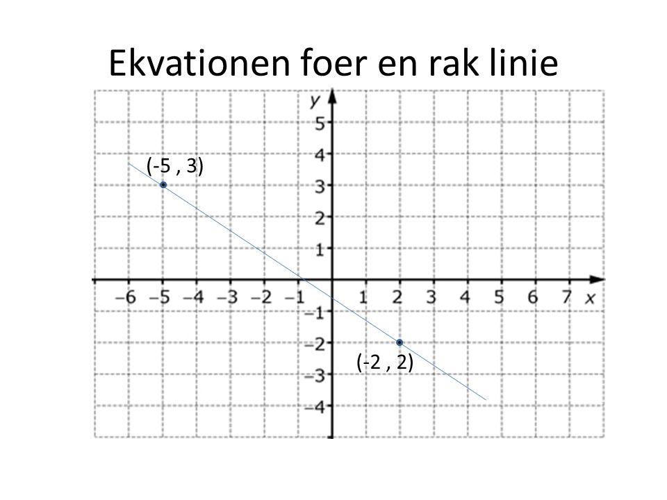 Ekvationen foer en rak linie