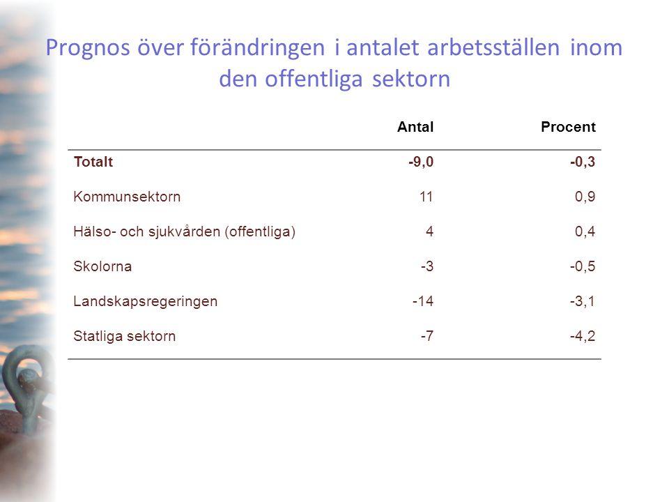 Prognos över förändringen i antalet arbetsställen inom den offentliga sektorn