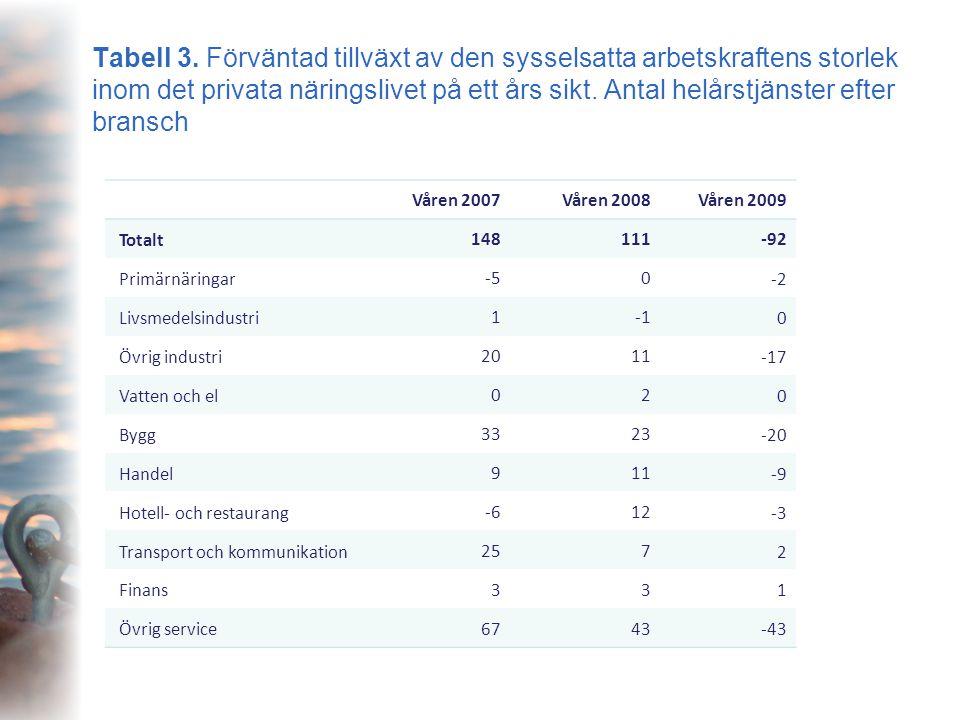 Tabell 3. Förväntad tillväxt av den sysselsatta arbetskraftens storlek inom det privata näringslivet på ett års sikt. Antal helårstjänster efter bransch