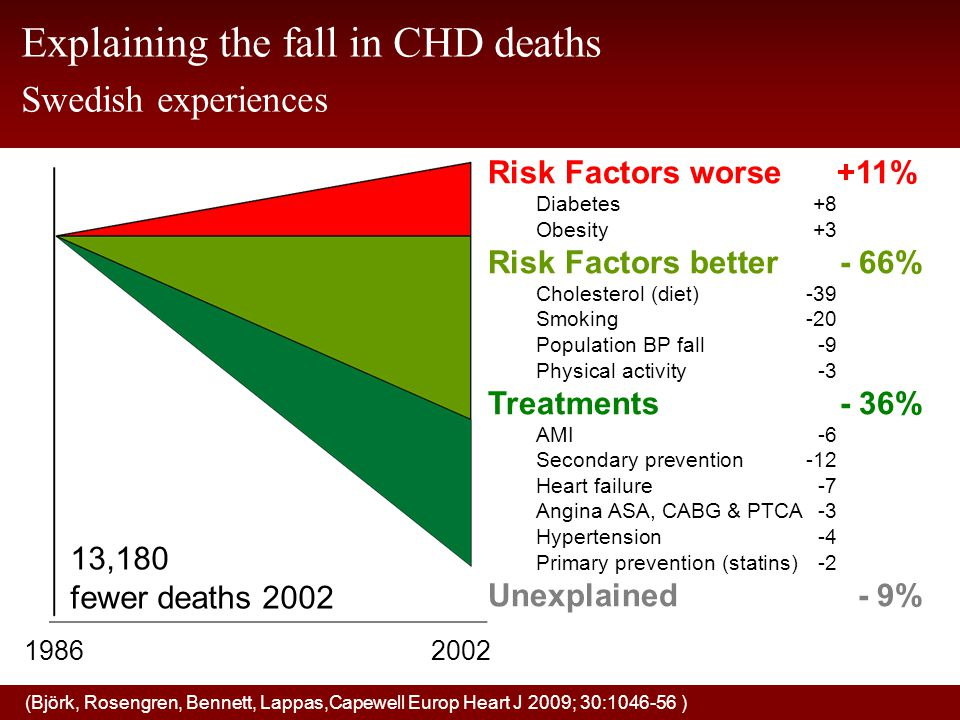 Explaining the fall in CHD deaths