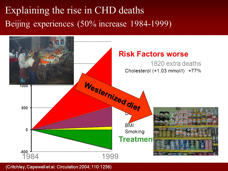 Explaining the rise in CHD deaths