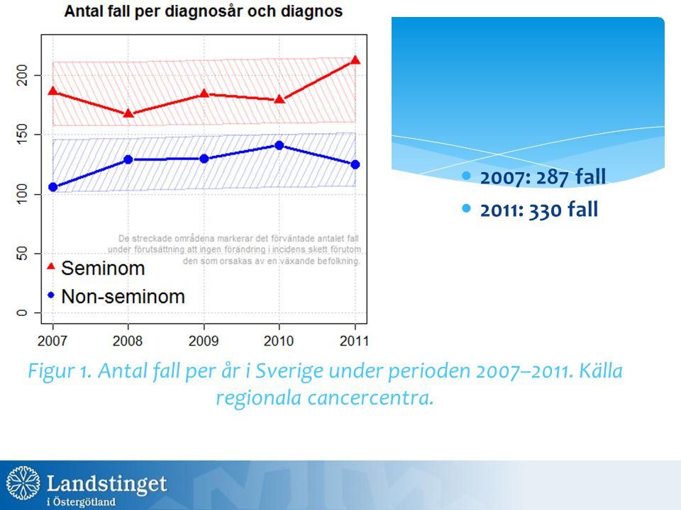 2007: 287 fall 2011: 330 fall. Figur 1. Antal fall per år i Sverige under perioden 2007–2011.
