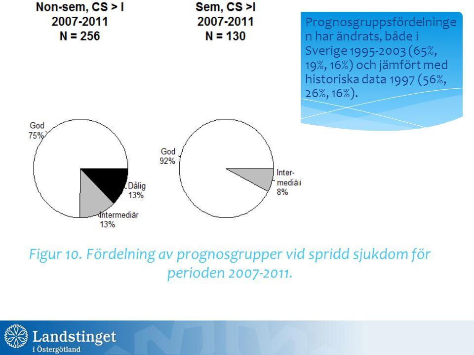 Prognosgruppsfördelningen har ändrats, både i Sverige 1995-2003 (65%, 19%, 16%) och jämfört med historiska data 1997 (56%, 26%, 16%).