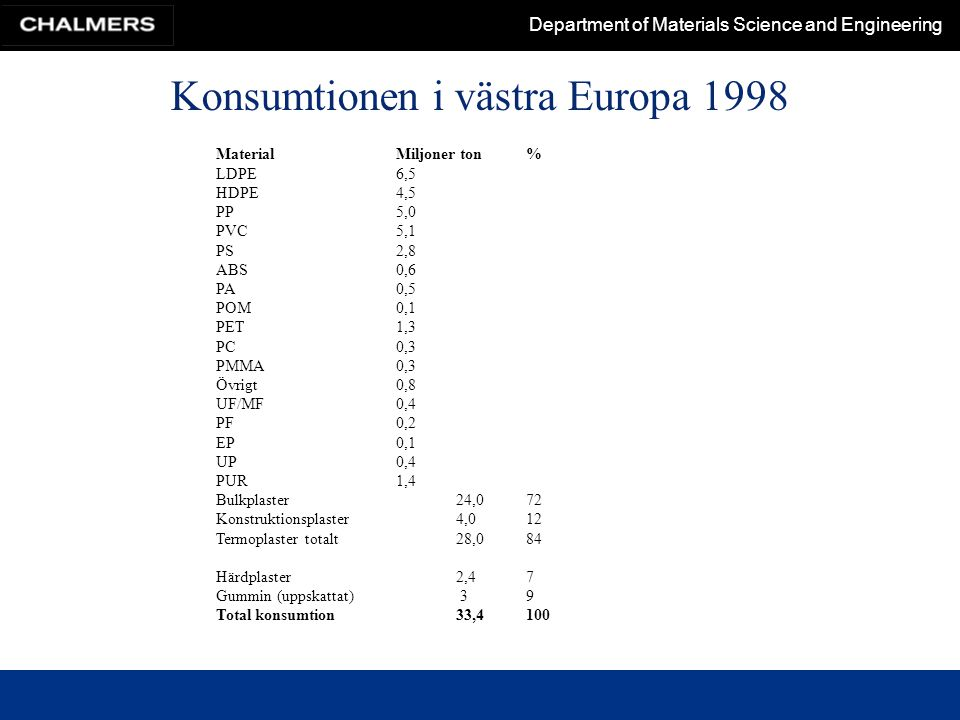 Konsumtionen i västra Europa 1998