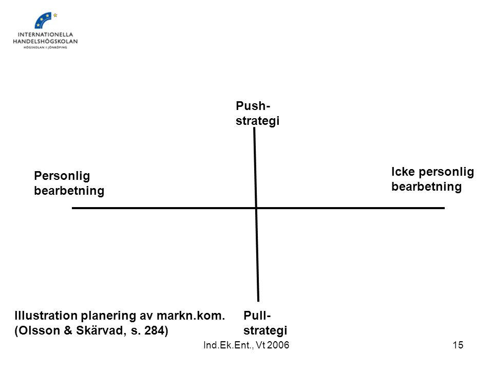 Illustration planering av markn.kom. (Olsson & Skärvad, s. 284) Pull-