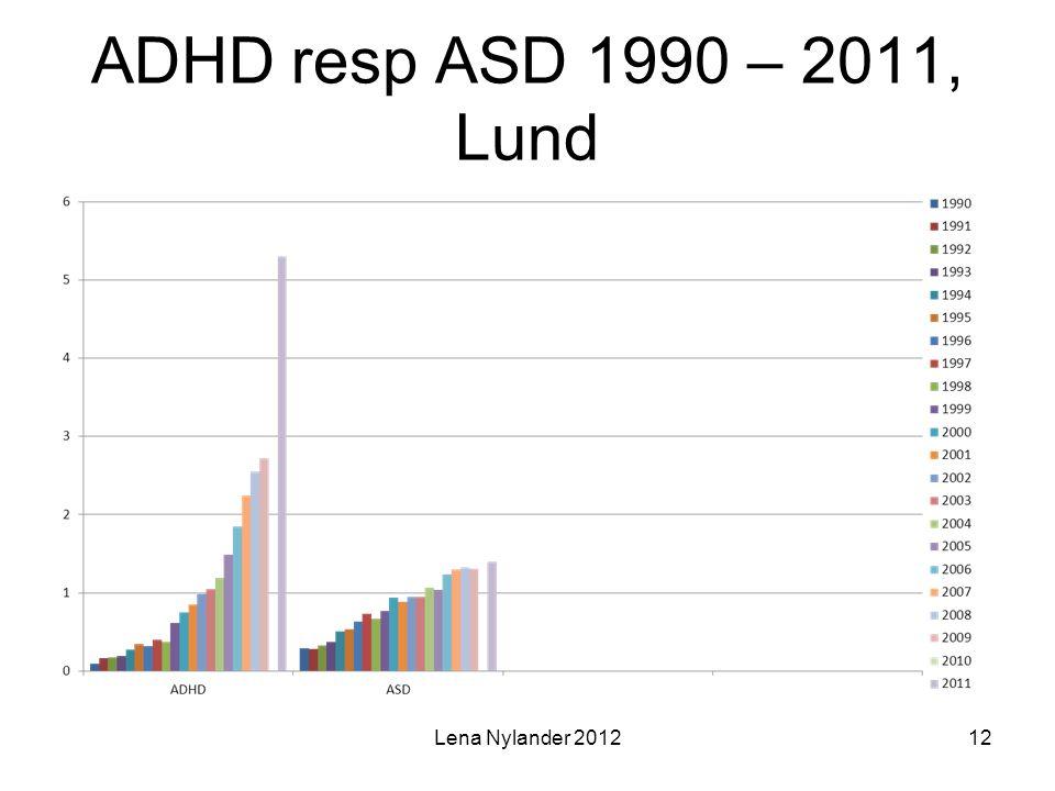 ADHD resp ASD 1990 – 2011, Lund Lena Nylander 2012
