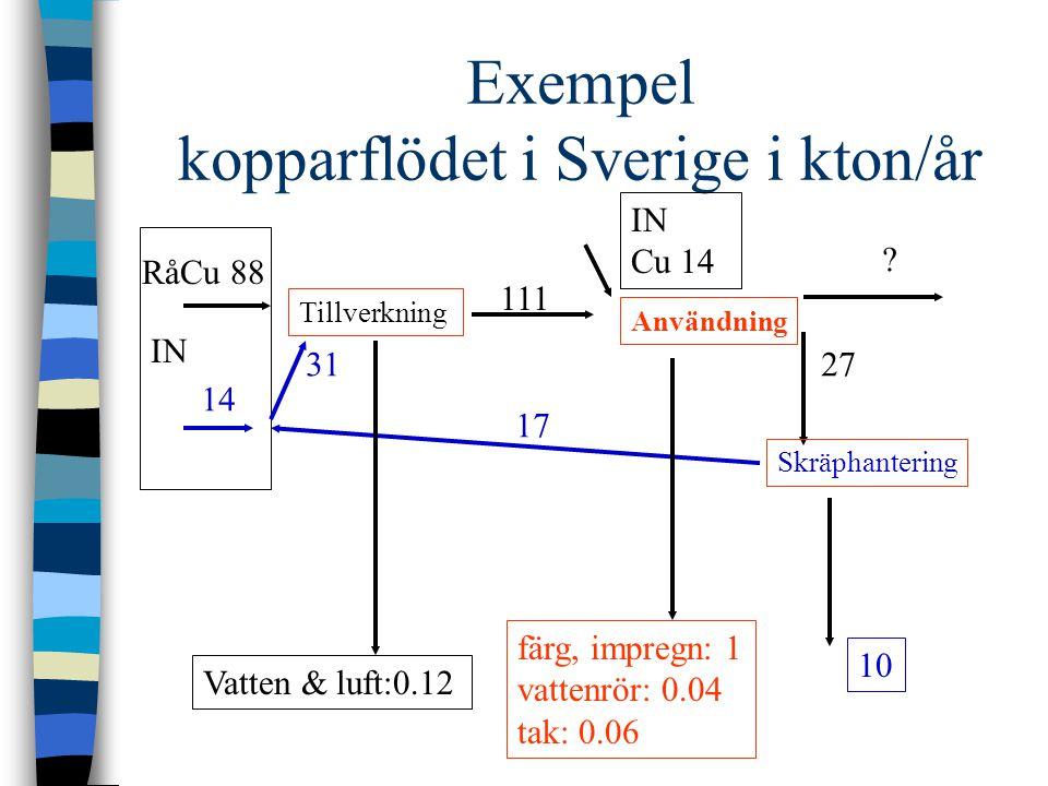 Exempel kopparflödet i Sverige i kton/år