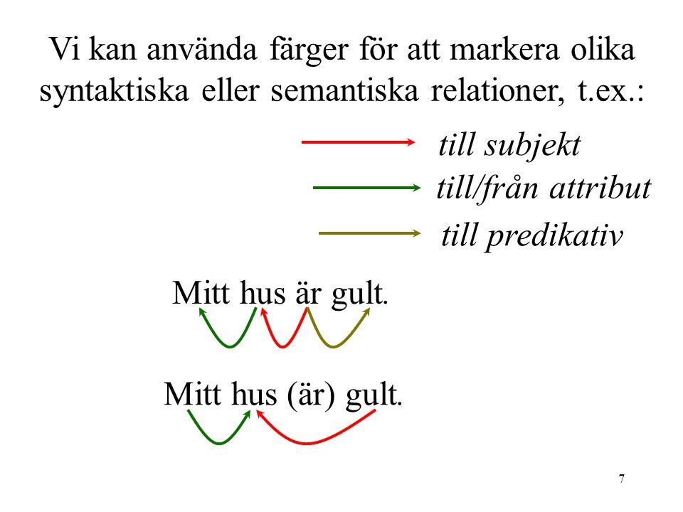 Vi kan använda färger för att markera olika syntaktiska eller semantiska relationer, t.ex.: