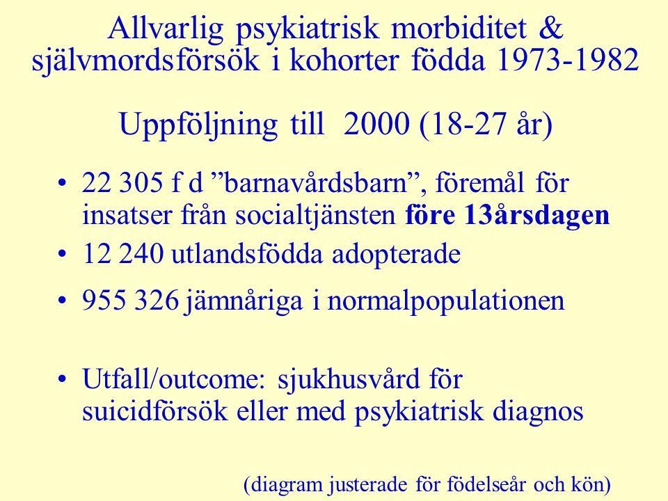 Allvarlig psykiatrisk morbiditet & självmordsförsök i kohorter födda 1973-1982 Uppföljning till 2000 (18-27 år)