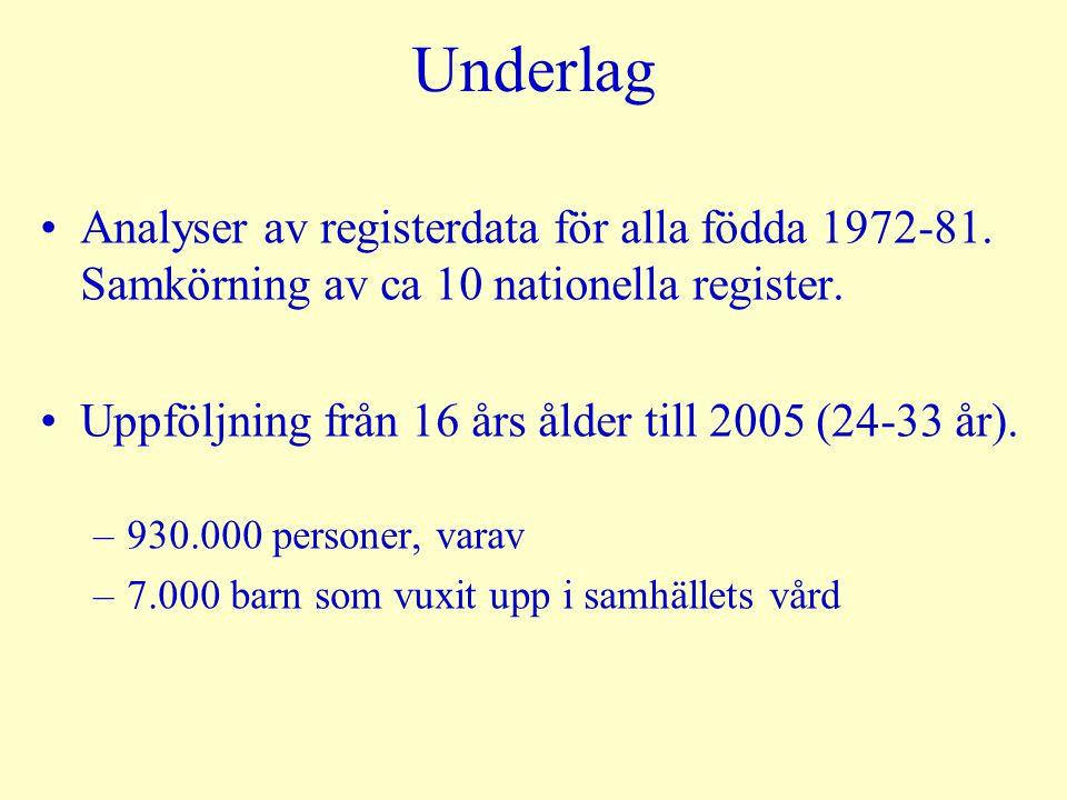 Underlag Analyser av registerdata för alla födda 1972-81. Samkörning av ca 10 nationella register.