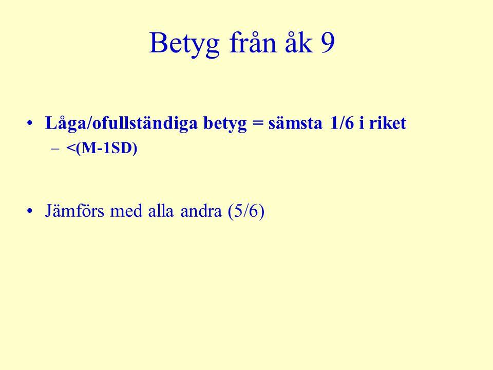 Betyg från åk 9 Låga/ofullständiga betyg = sämsta 1/6 i riket