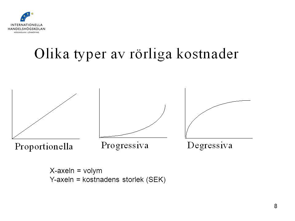Y-axeln = kostnadens storlek (SEK)