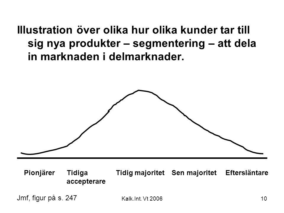Illustration över olika hur olika kunder tar till sig nya produkter – segmentering – att dela in marknaden i delmarknader.