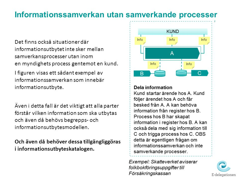 Informationssamverkan utan samverkande processer