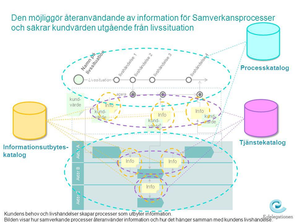 Den möjliggör återanvändande av information för Samverkansprocesser och säkrar kundvärden utgående från livssituation