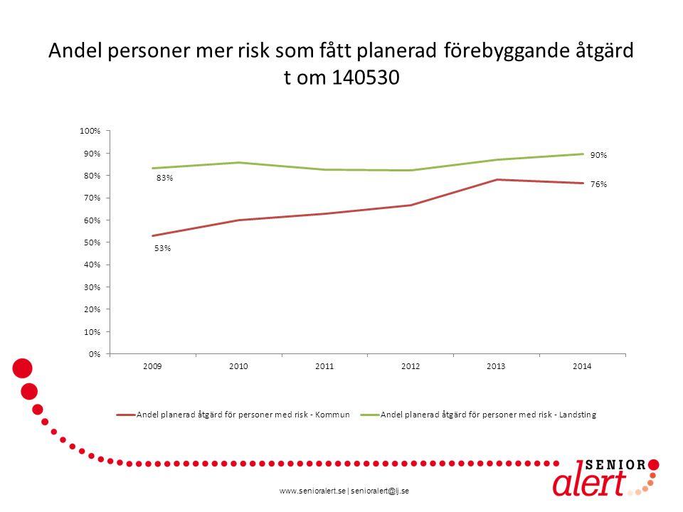 Andel personer mer risk som fått planerad förebyggande åtgärd t om 140530