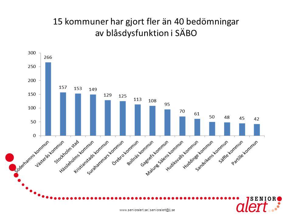 15 kommuner har gjort fler än 40 bedömningar av blåsdysfunktion i SÄBO
