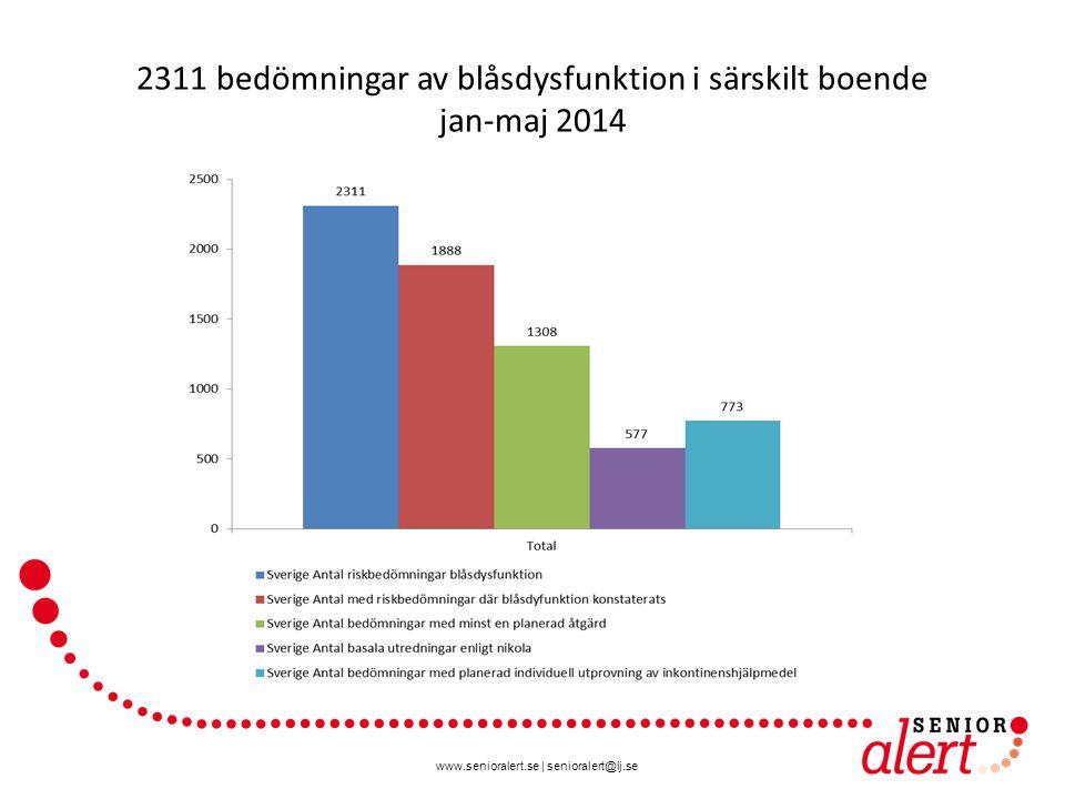2311 bedömningar av blåsdysfunktion i särskilt boende jan-maj 2014