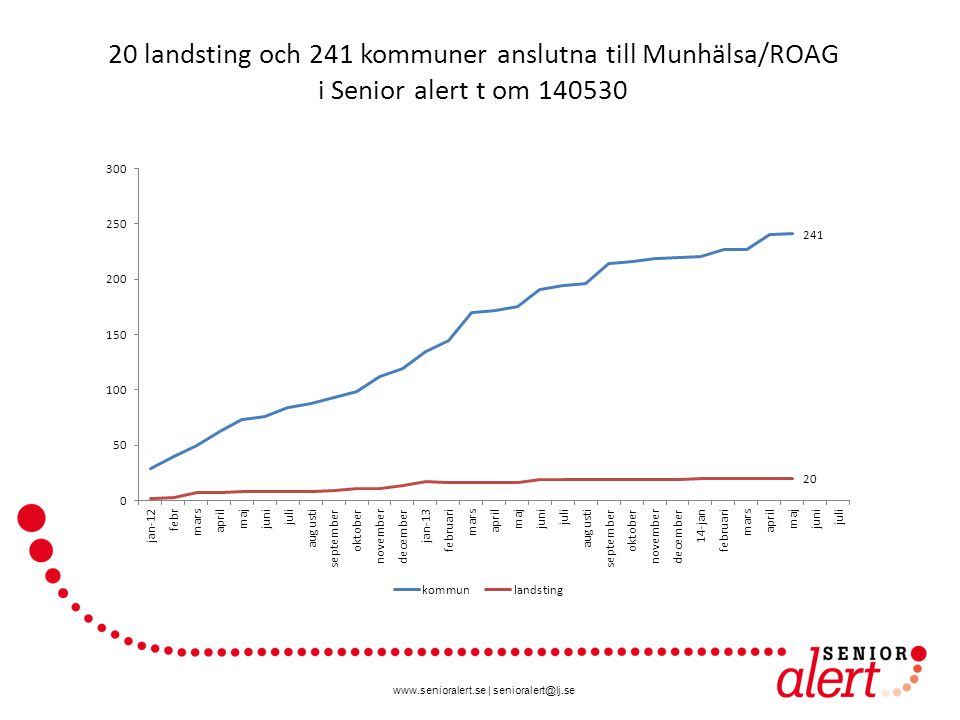 20 landsting och 241 kommuner anslutna till Munhälsa/ROAG i Senior alert t om 140530