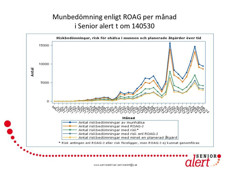 Munbedömning enligt ROAG per månad i Senior alert t om 140530