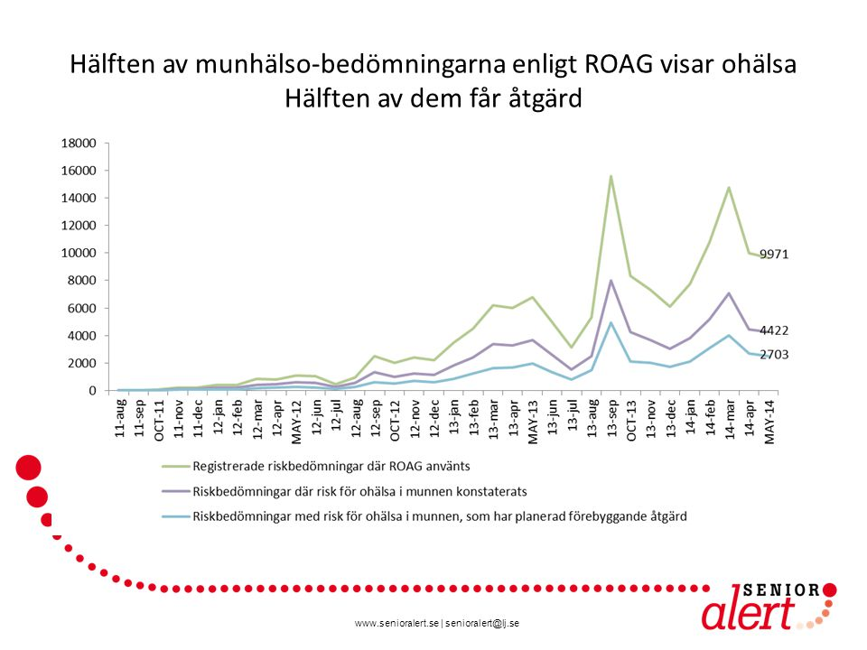 Hälften av munhälso-bedömningarna enligt ROAG visar ohälsa Hälften av dem får åtgärd