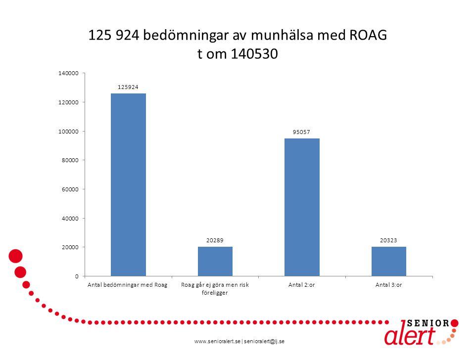 125 924 bedömningar av munhälsa med ROAG t om 140530