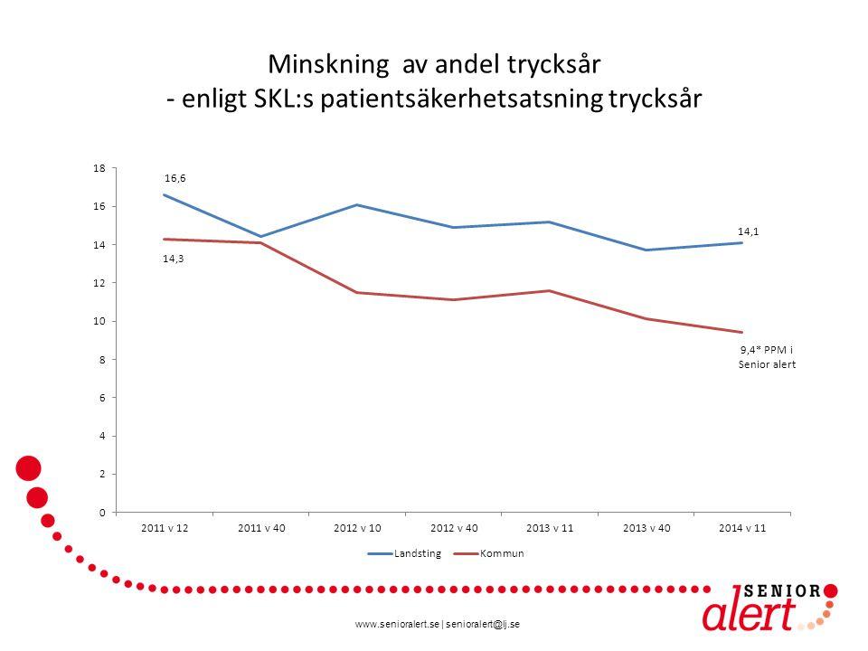 Minskning av andel trycksår - enligt SKL:s patientsäkerhetsatsning trycksår