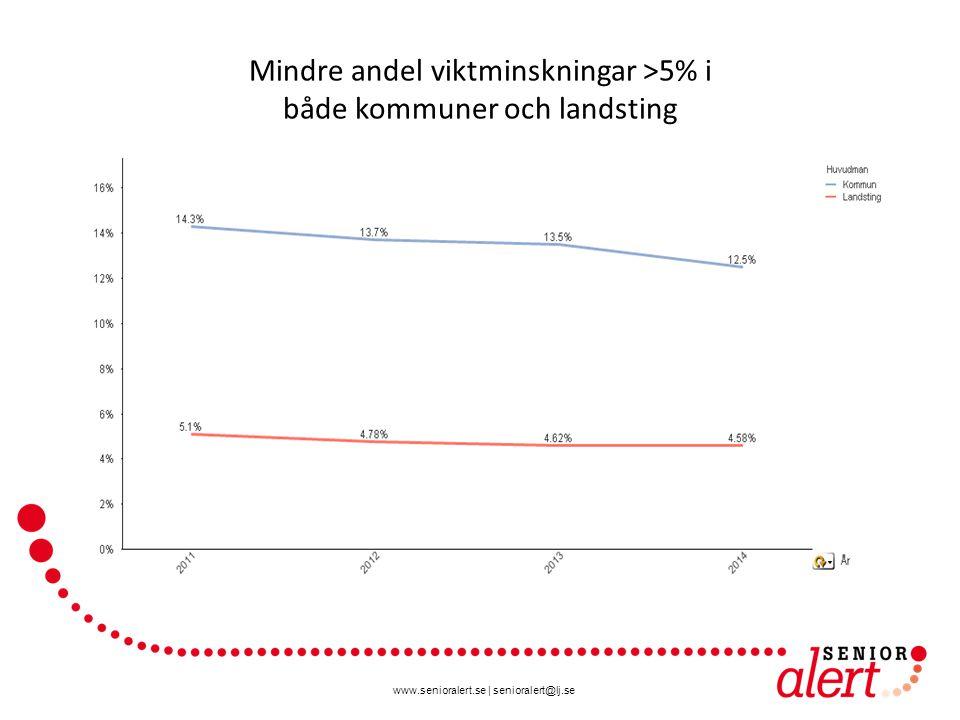 Mindre andel viktminskningar >5% i både kommuner och landsting