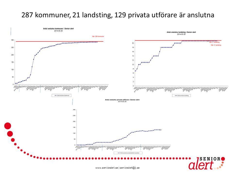 287 kommuner, 21 landsting, 129 privata utförare är anslutna