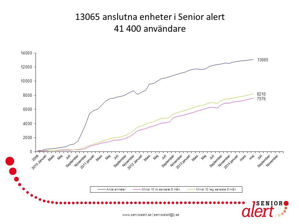 13065 anslutna enheter i Senior alert 41 400 användare
