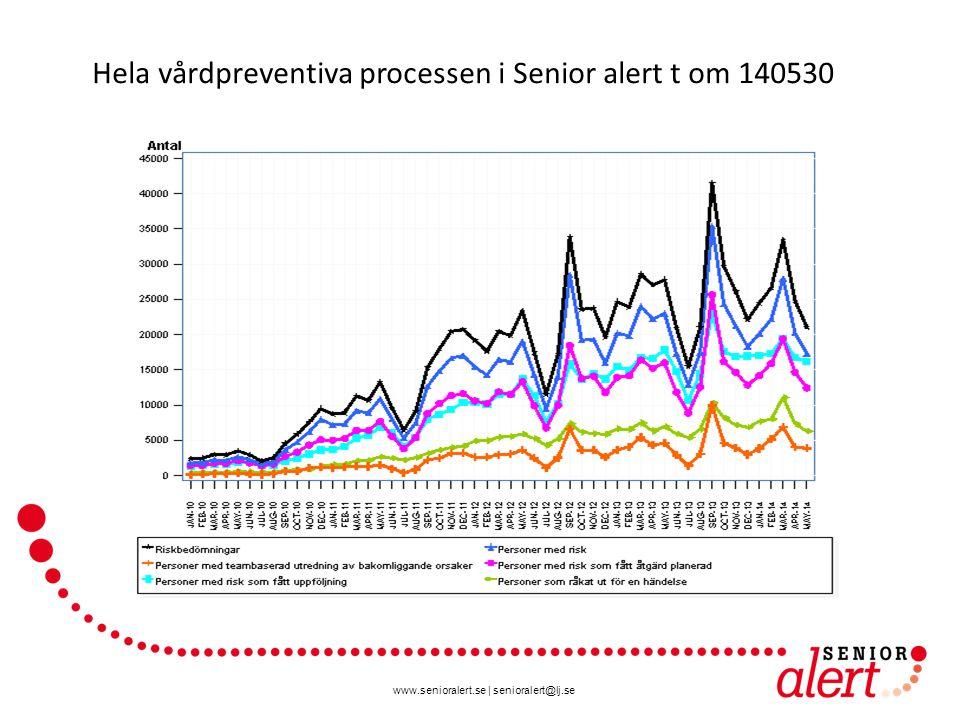 Hela vårdpreventiva processen i Senior alert t om 140530