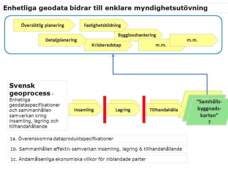 Översiktlig planering Samhälls-byggnads-kartan