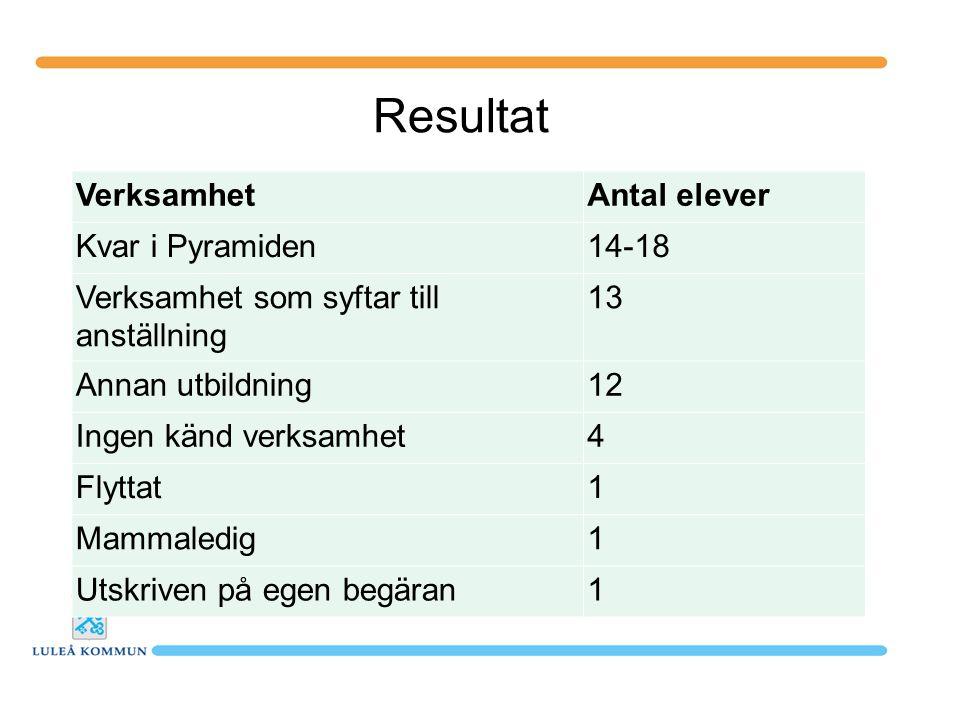 Resultat Verksamhet Antal elever Kvar i Pyramiden 14-18
