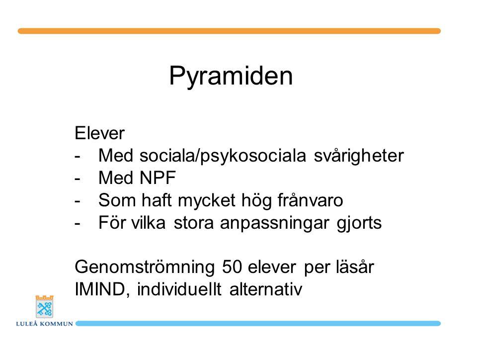 Pyramiden Elever Med sociala/psykosociala svårigheter Med NPF