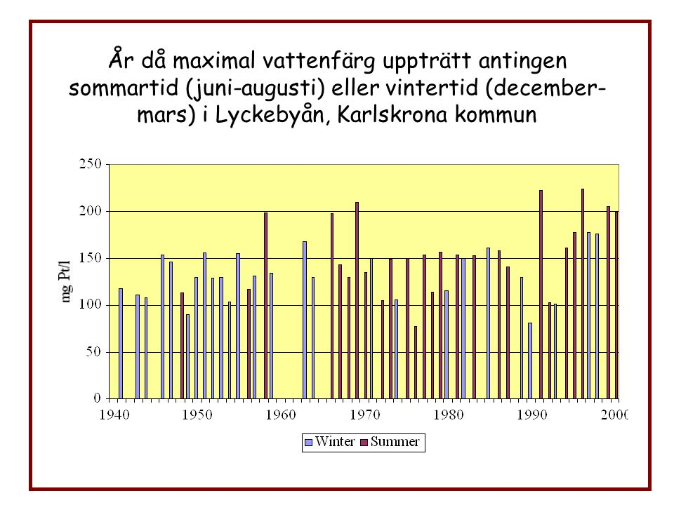 År då maximal vattenfärg uppträtt antingen sommartid (juni-augusti) eller vintertid (december-mars) i Lyckebyån, Karlskrona kommun