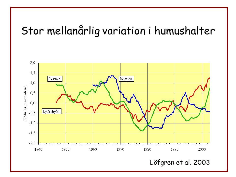 Stor mellanårlig variation i humushalter