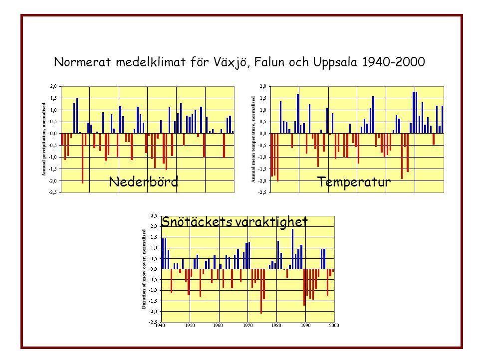 Normerat medelklimat för Växjö, Falun och Uppsala 1940-2000